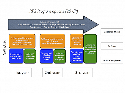 iRTG program options